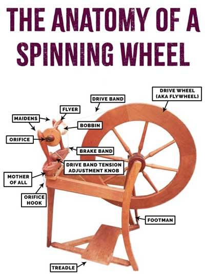 spinning wheel buying guide